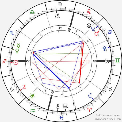 Gerard Sekoto astro natal birth chart, Gerard Sekoto horoscope, astrology