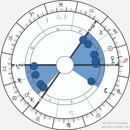 Hans Henkemans wikipedia, horoscope, astrology, instagram