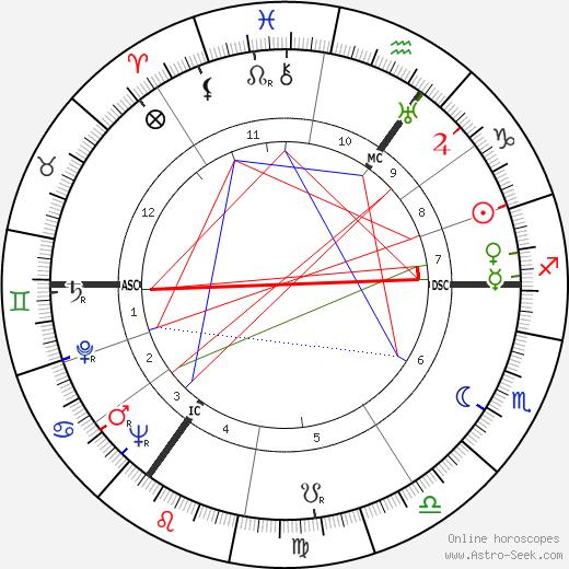 Hans Henkemans tema natale, oroscopo, Hans Henkemans oroscopi gratuiti, astrologia