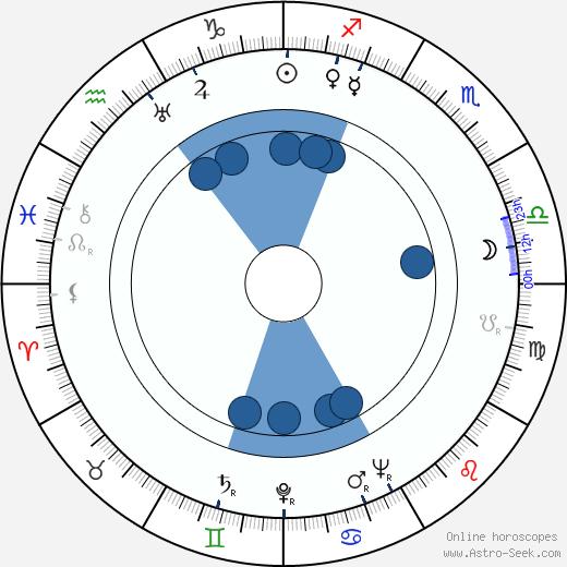 Heinz Conrads wikipedia, horoscope, astrology, instagram