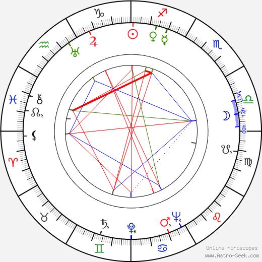 Heinz Conrads tema natale, oroscopo, Heinz Conrads oroscopi gratuiti, astrologia