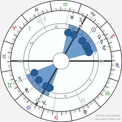 Henri Nannen wikipedia, horoscope, astrology, instagram