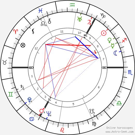 Генри Наннен Henri Nannen день рождения гороскоп, Henri Nannen Натальная карта онлайн