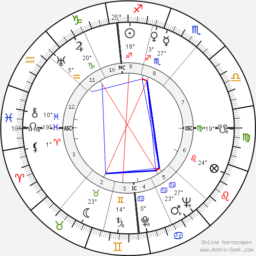 Jean Marais birth chart, biography, wikipedia 2018, 2019