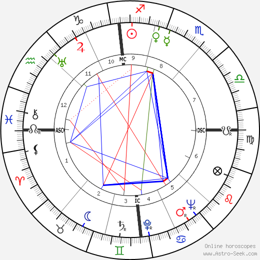 Jean Marais astro natal birth chart, Jean Marais horoscope, astrology