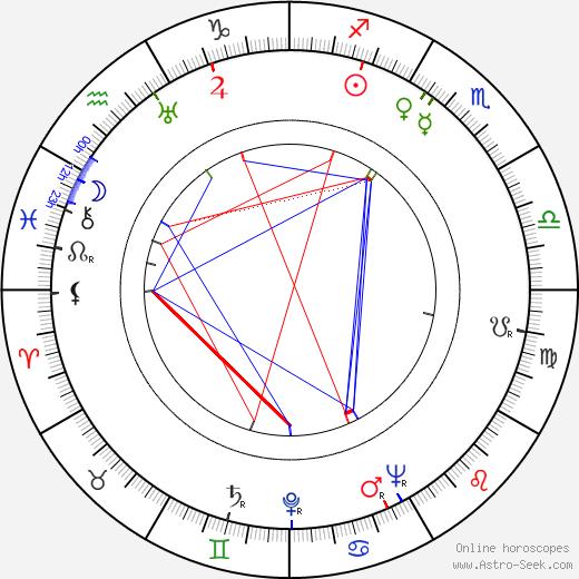 Джон Кицмиллер John Kitzmiller день рождения гороскоп, John Kitzmiller Натальная карта онлайн