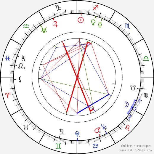 Lynn Bari birth chart, Lynn Bari astro natal horoscope, astrology