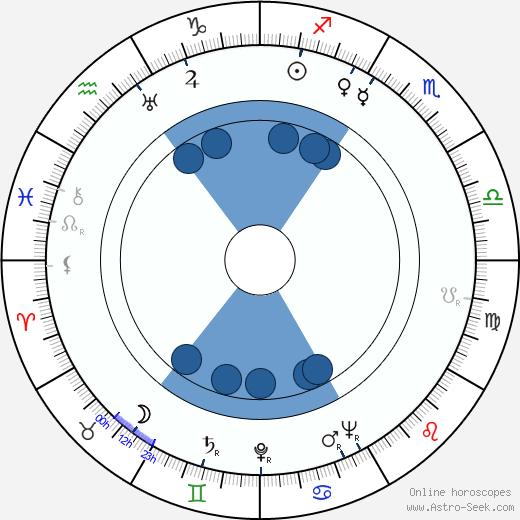 Malcolm Hayes wikipedia, horoscope, astrology, instagram