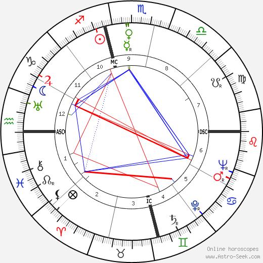 Mary Martin astro natal birth chart, Mary Martin horoscope, astrology