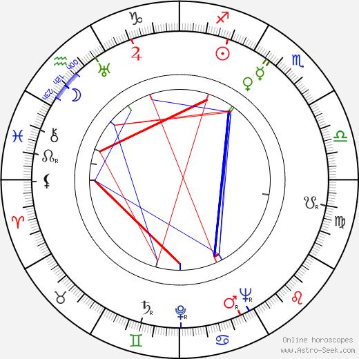 Mickey Simpson birth chart, Mickey Simpson astro natal horoscope, astrology