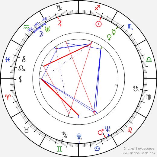 Paul Mann tema natale, oroscopo, Paul Mann oroscopi gratuiti, astrologia