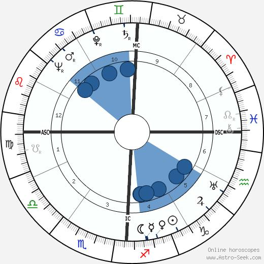 Tony Martin wikipedia, horoscope, astrology, instagram