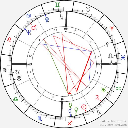 Tony Martin birth chart, Tony Martin astro natal horoscope, astrology