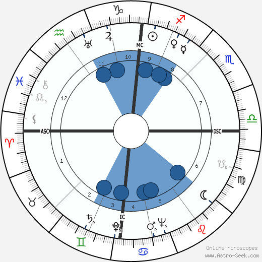 Willy Brandt wikipedia, horoscope, astrology, instagram