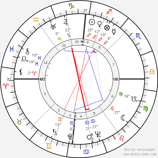 Willy Brandt birth chart, biography, wikipedia 2019, 2020
