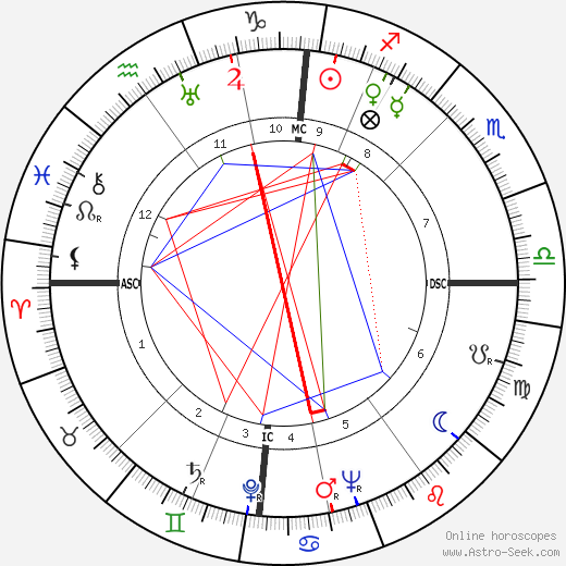 Willy Brandt astro natal birth chart, Willy Brandt horoscope, astrology