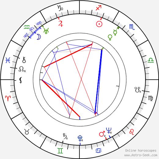 Wui Ng tema natale, oroscopo, Wui Ng oroscopi gratuiti, astrologia