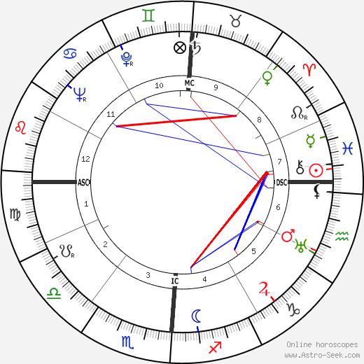 Al Licklider день рождения гороскоп, Al Licklider Натальная карта онлайн