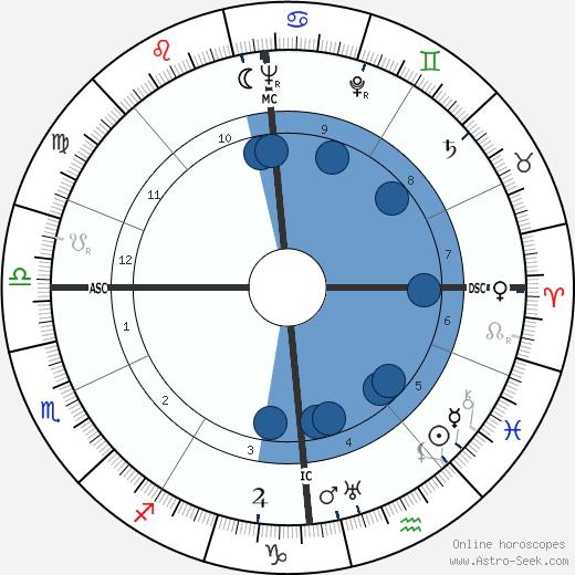Artur Axmann wikipedia, horoscope, astrology, instagram
