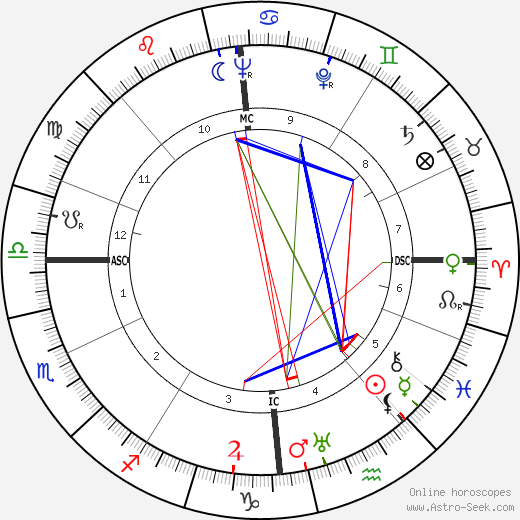 Artur Axmann birth chart, Artur Axmann astro natal horoscope, astrology