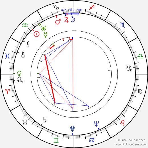 Daisy d'Ora день рождения гороскоп, Daisy d'Ora Натальная карта онлайн