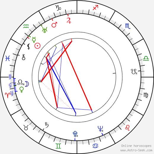 Douglas Slocombe astro natal birth chart, Douglas Slocombe horoscope, astrology