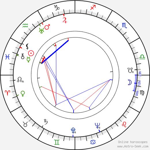 Eero Väre tema natale, oroscopo, Eero Väre oroscopi gratuiti, astrologia