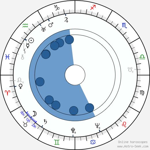 Erik Nordgren wikipedia, horoscope, astrology, instagram