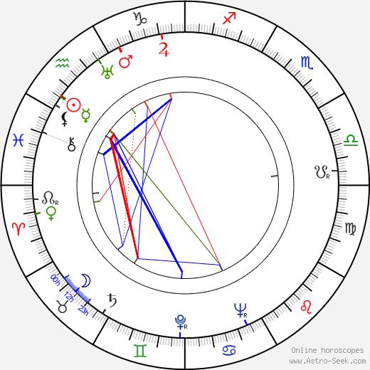 Erik Nordgren astro natal birth chart, Erik Nordgren horoscope, astrology