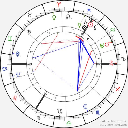 Gert Fröbe tema natale, oroscopo, Gert Fröbe oroscopi gratuiti, astrologia