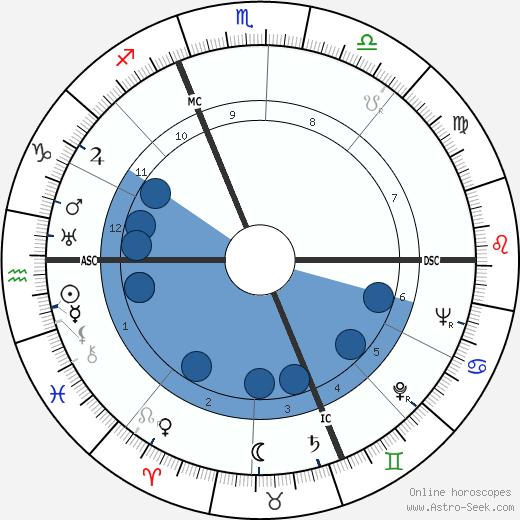 Giuseppe Dossetti wikipedia, horoscope, astrology, instagram