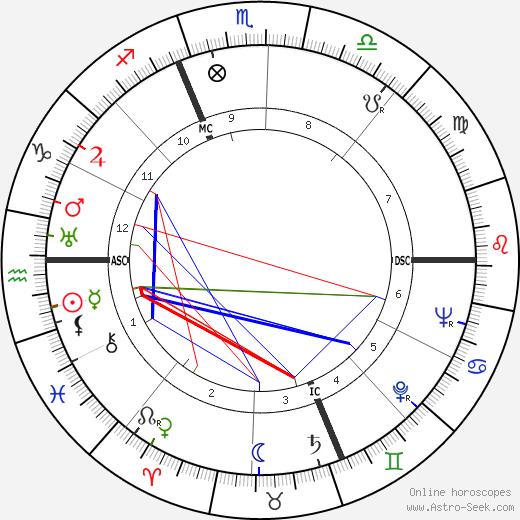 Giuseppe Dossetti tema natale, oroscopo, Giuseppe Dossetti oroscopi gratuiti, astrologia