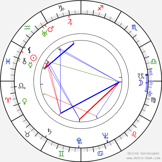 Harry Keller tema natale, oroscopo, Harry Keller oroscopi gratuiti, astrologia