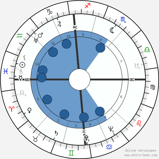 Hermann Lenz wikipedia, horoscope, astrology, instagram