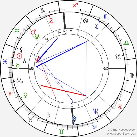 Hermann Lenz tema natale, oroscopo, Hermann Lenz oroscopi gratuiti, astrologia