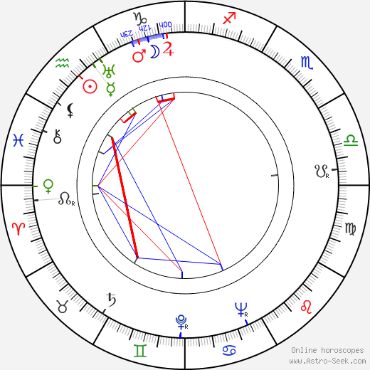 Hugo Krzyski birth chart, Hugo Krzyski astro natal horoscope, astrology