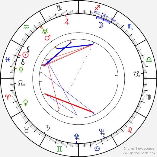 Irwin Shaw birth chart, Irwin Shaw astro natal horoscope, astrology