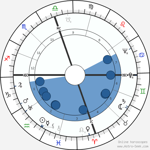 James Pike wikipedia, horoscope, astrology, instagram