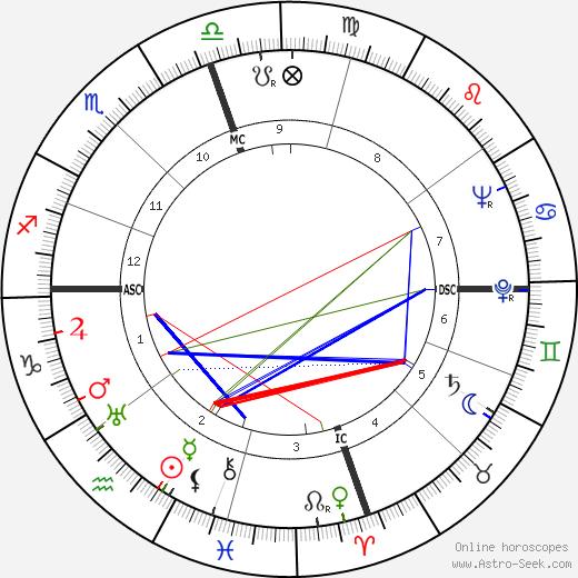 James Pike день рождения гороскоп, James Pike Натальная карта онлайн