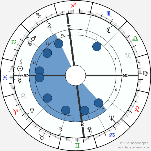 Jim Backus wikipedia, horoscope, astrology, instagram