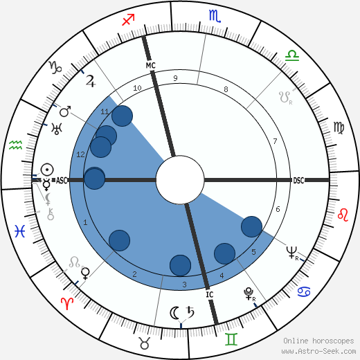 Jimmy Hoffa wikipedia, horoscope, astrology, instagram