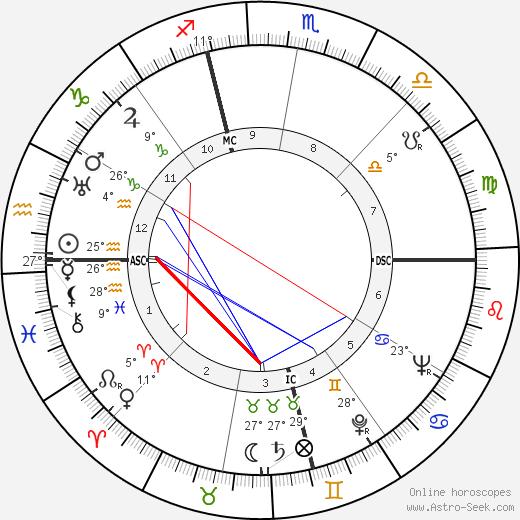 Jimmy Hoffa birth chart, biography, wikipedia 2019, 2020