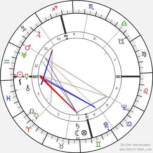 Jimmy Hoffa astro natal birth chart, Jimmy Hoffa horoscope, astrology