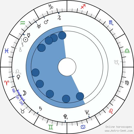 John Boland wikipedia, horoscope, astrology, instagram