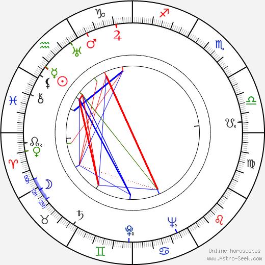 John Boland astro natal birth chart, John Boland horoscope, astrology