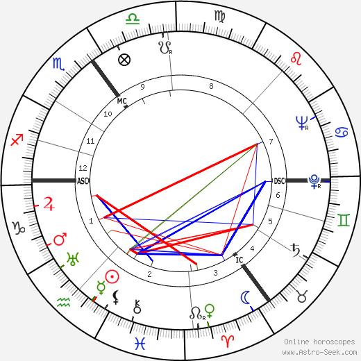Joop Cantor tema natale, oroscopo, Joop Cantor oroscopi gratuiti, astrologia