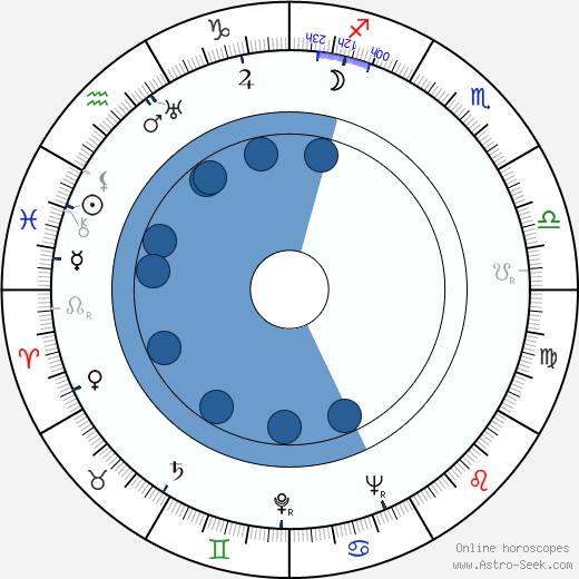 Josef Braun wikipedia, horoscope, astrology, instagram