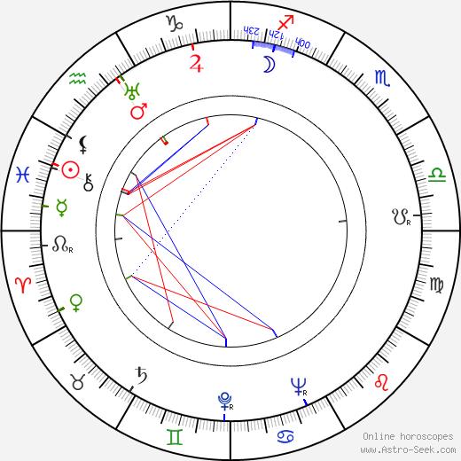 Josef Braun astro natal birth chart, Josef Braun horoscope, astrology