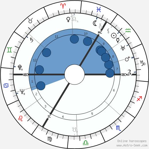 Karl Rettlinger wikipedia, horoscope, astrology, instagram