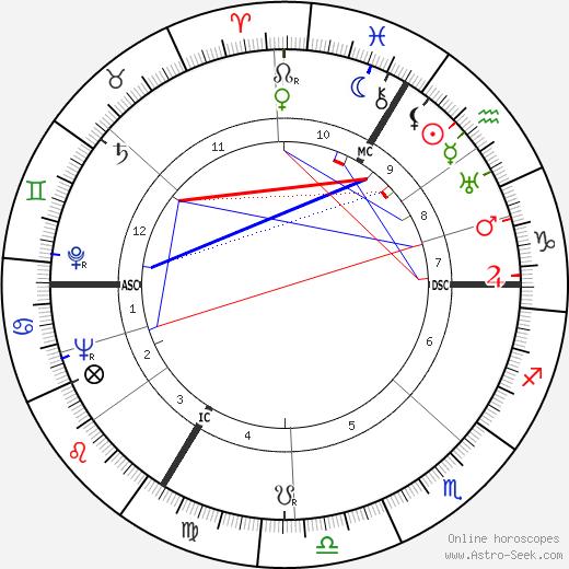 Karl Rettlinger день рождения гороскоп, Karl Rettlinger Натальная карта онлайн
